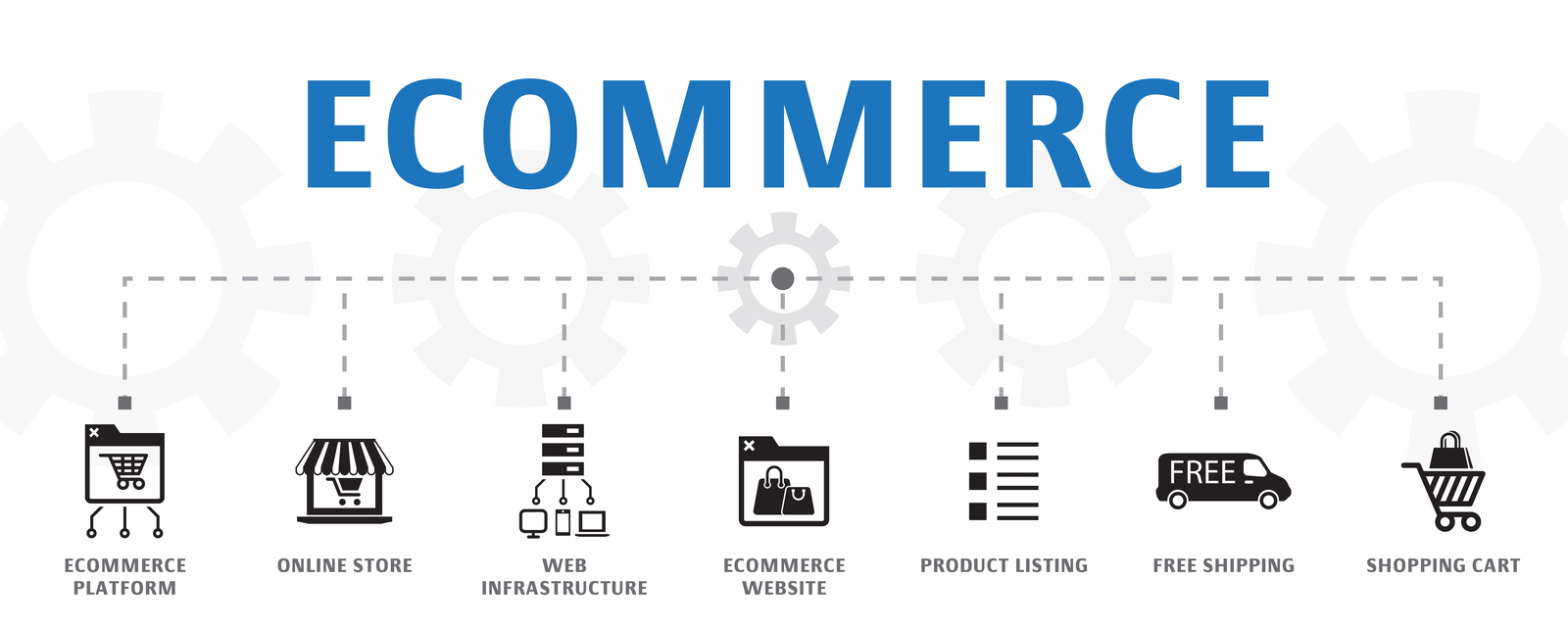 Ecommerce | 7 Best Ecommerce Platforms For Businesses Of All Sizes