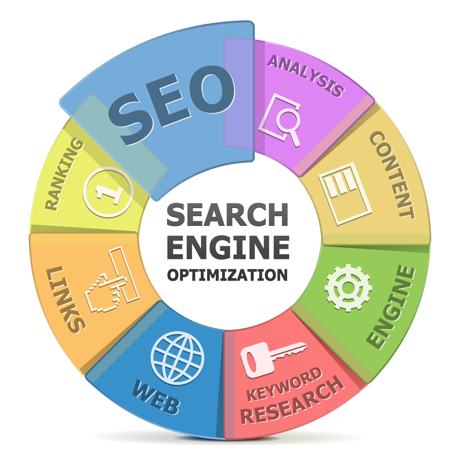 SEO | What Is SEO: Beginner's Guide To Search Engine Optimization