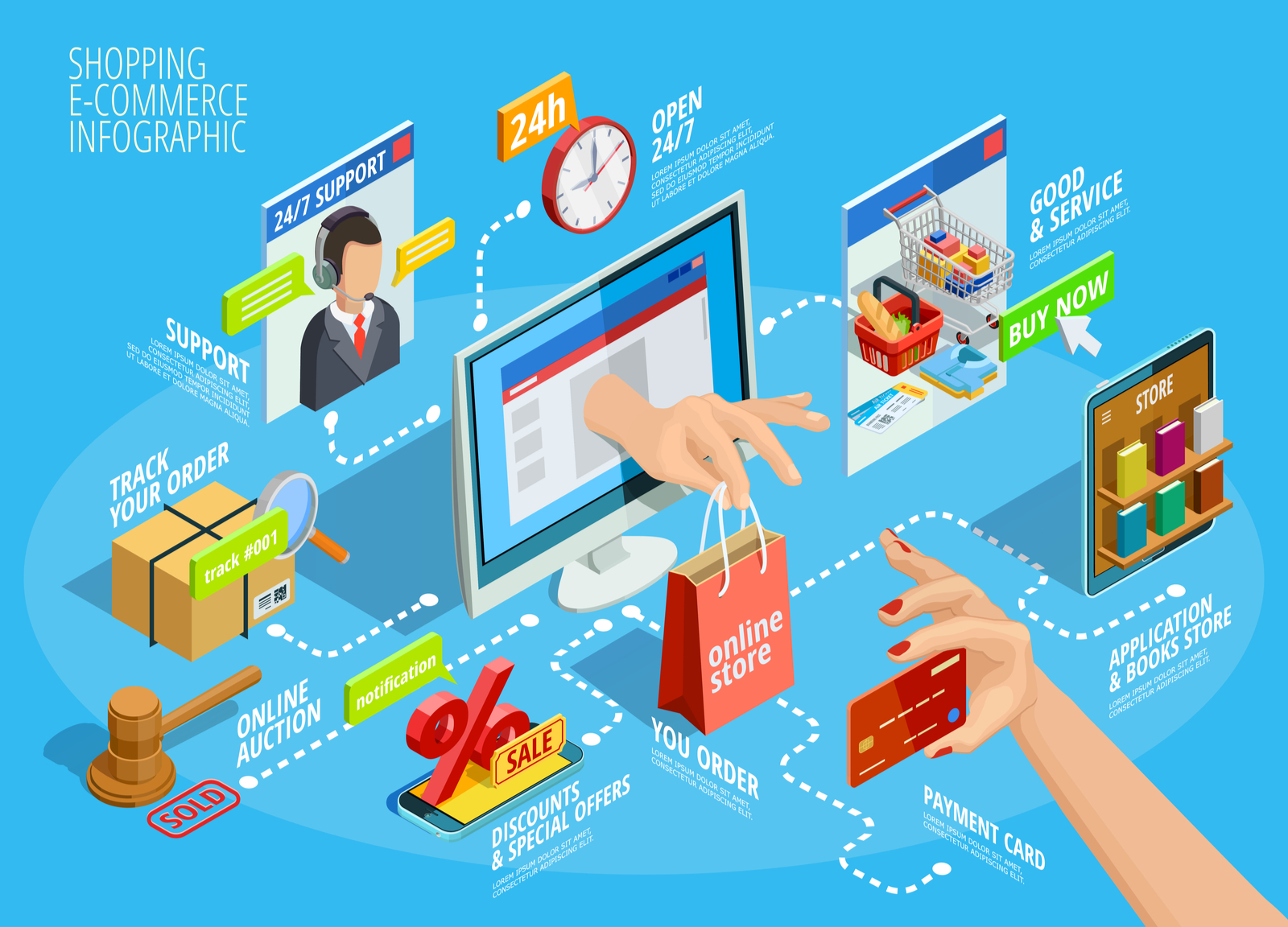 Online Buying | What is Ecommerce? A Beginner's Guide To The Basics