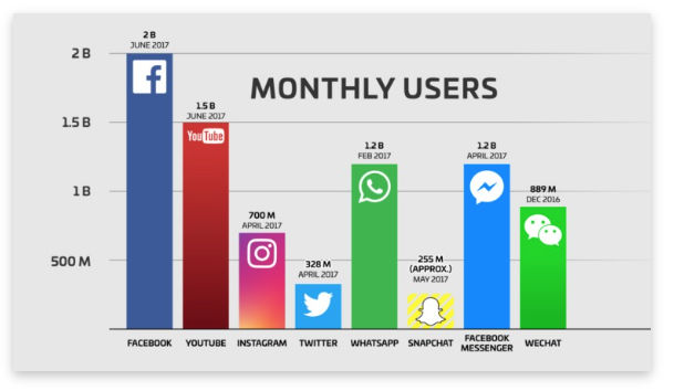 Monthly Users Graph | A Comprehensive Guide To Online Paid Advertising