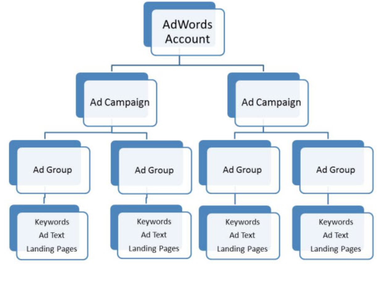 Pay Per Click | 7 Pay Per Click Advertising Mistakes That Cost You Money